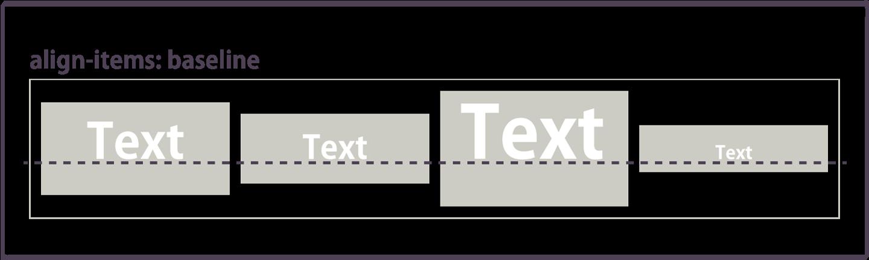 align-items:baselineのイメージ