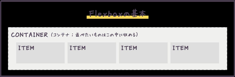 flexboxのイメージ