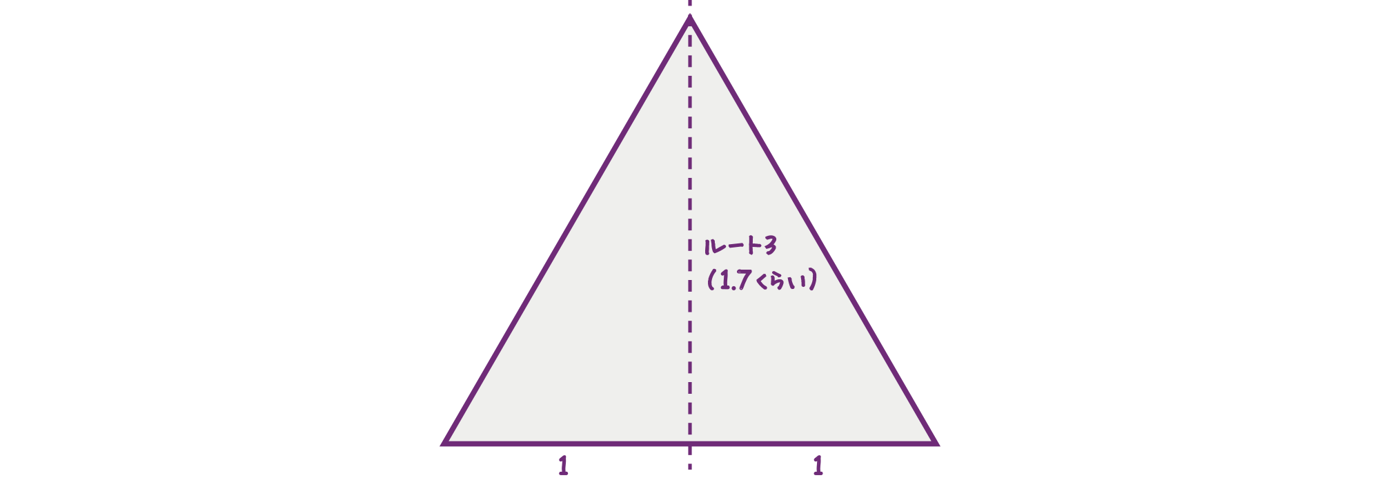 正三角形の比率